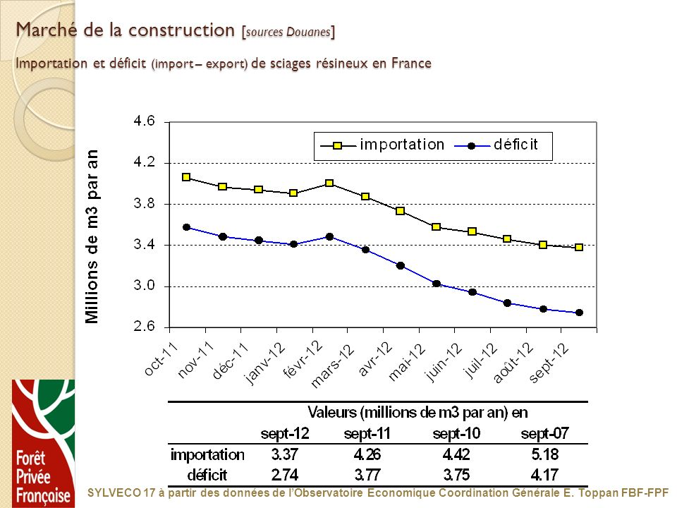 Marché de la construction [sources Douanes] Importation et déficit (import – export) de sciages résineux en France